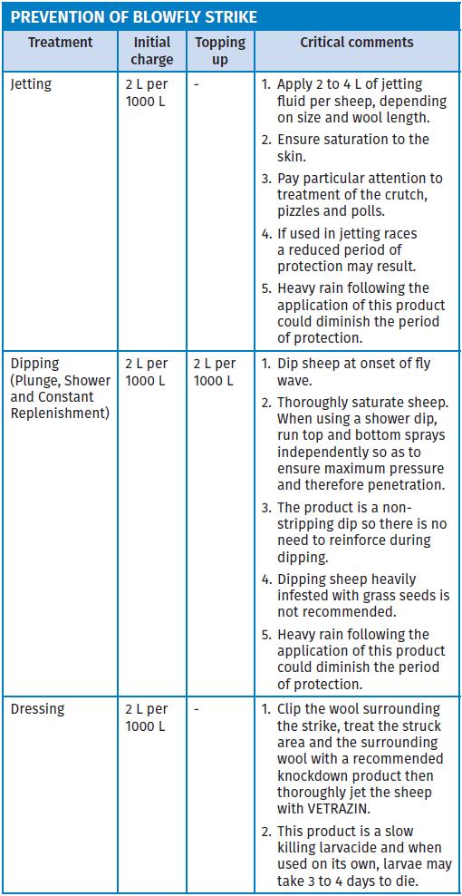 vetrazin liquid dose table