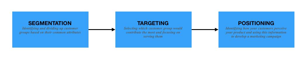Marketcloud Customer Loyalty Program Marketing Platform
