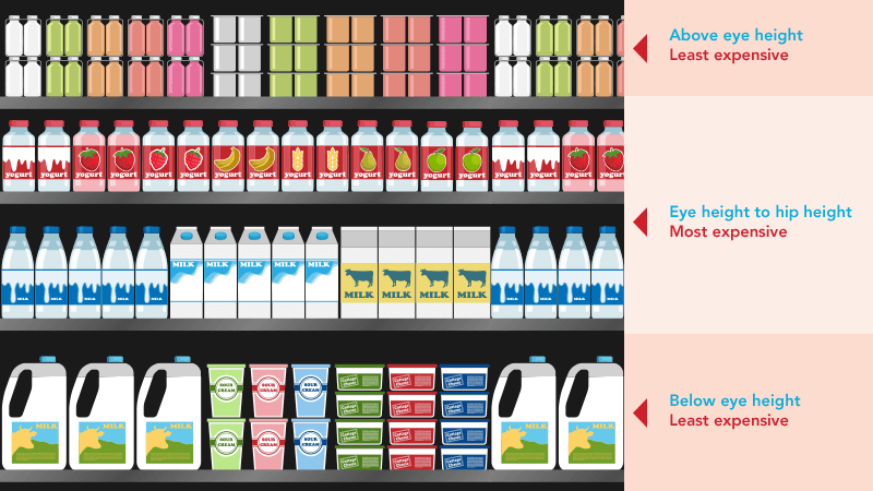 diagram of groceries based on placement and cost