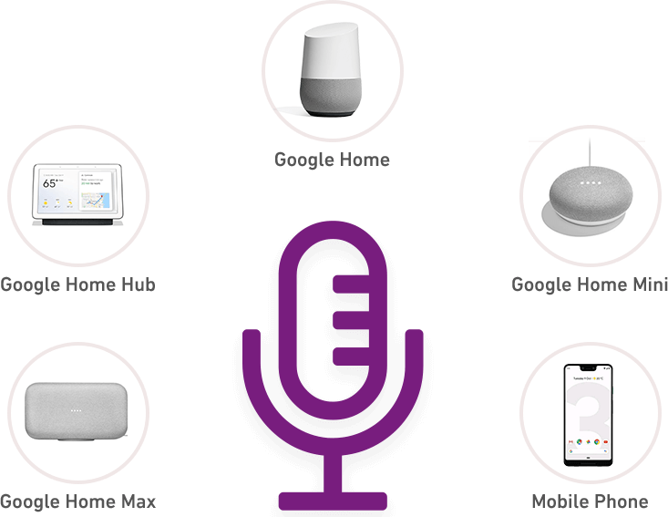 image showing devices that extend Google Voice