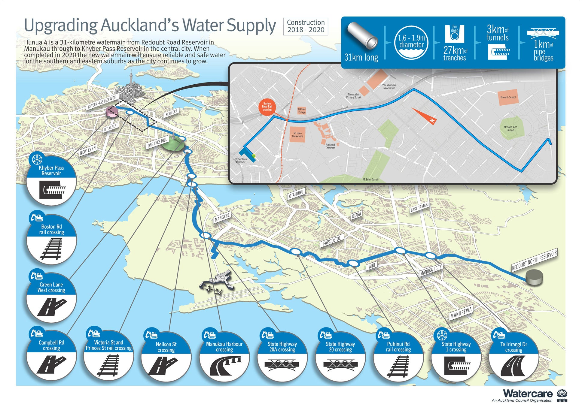 An infographic map displaying Watercare's 'Hūnua 4 Watermain' project from Redoubt North reservoir to Auckland's central city.