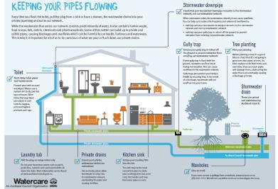 keeping_pipes_flowing.pdf