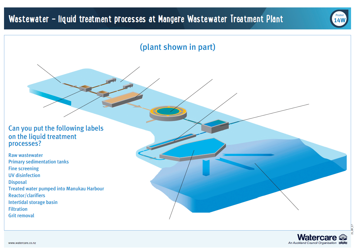 Wastewater treatment plant flow process labels.pdf