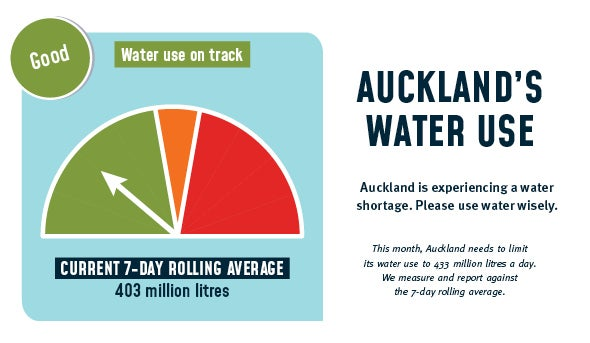 Auckland current 7-day rolling average water usage