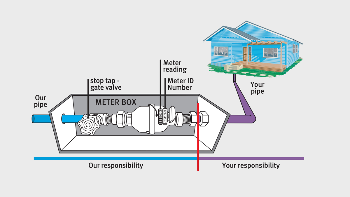 This is a diagram showing the contents of a water meter box. It also explains that the box is our responsibility, but the pipe that leads from it to your property, is the home owner's responsibility.