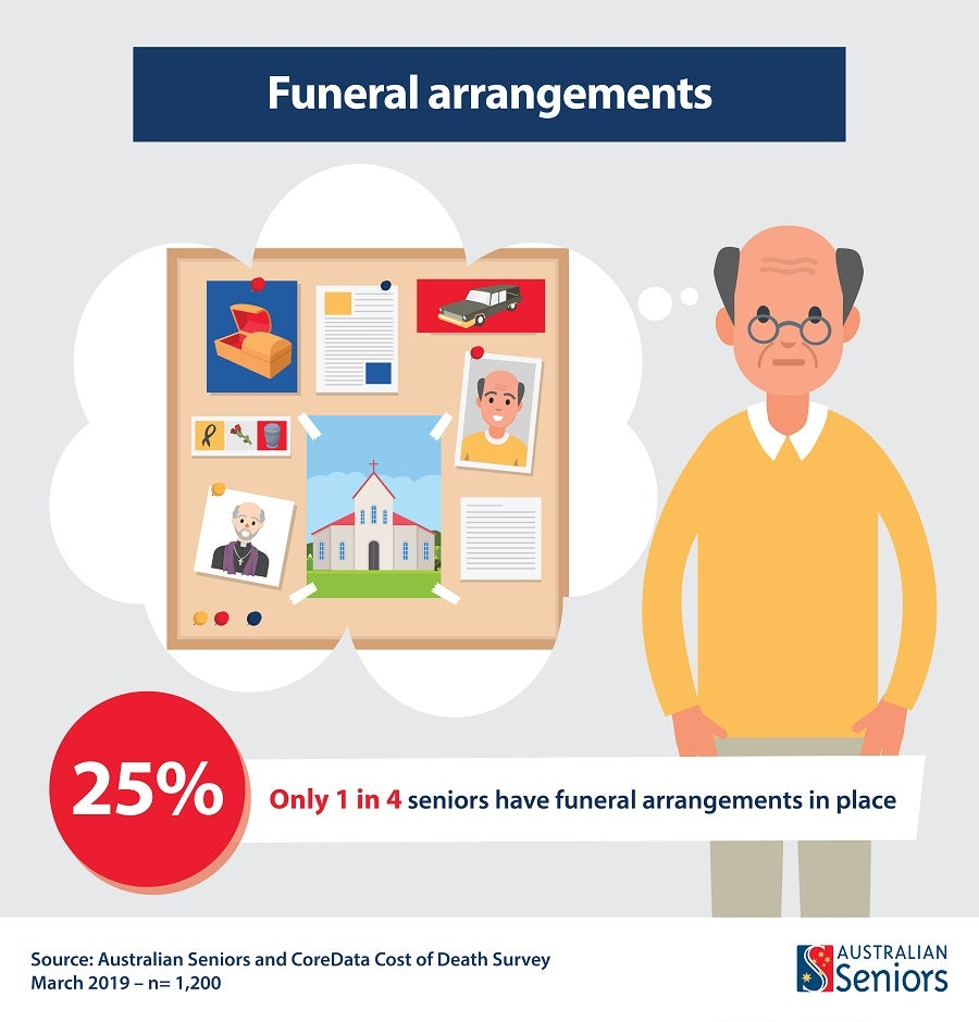 [graphic] only 25% of seniors have funeral arrangements