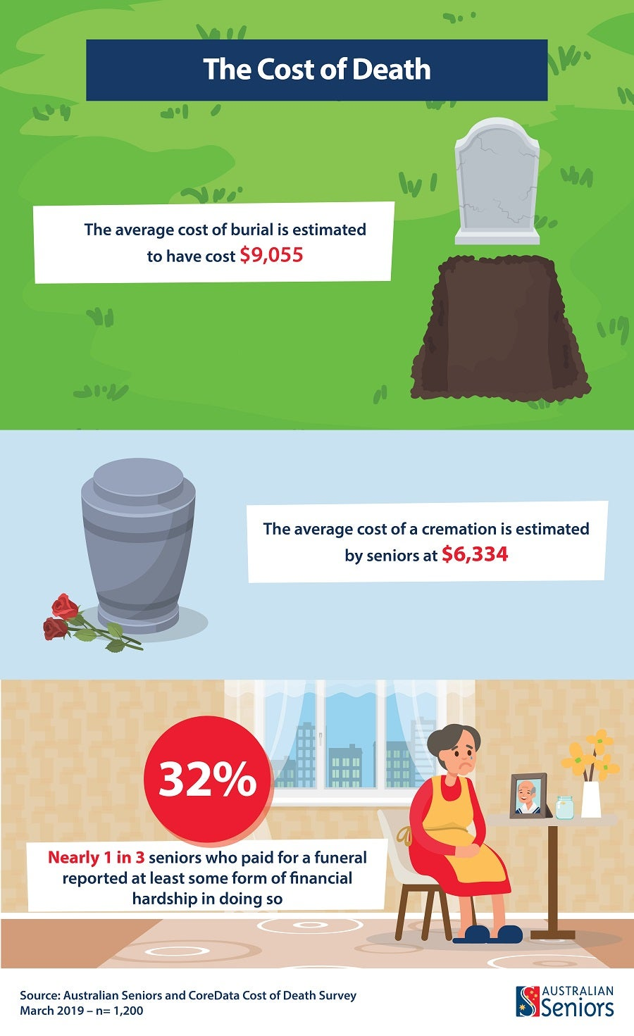 [graphic] average cost of a burial