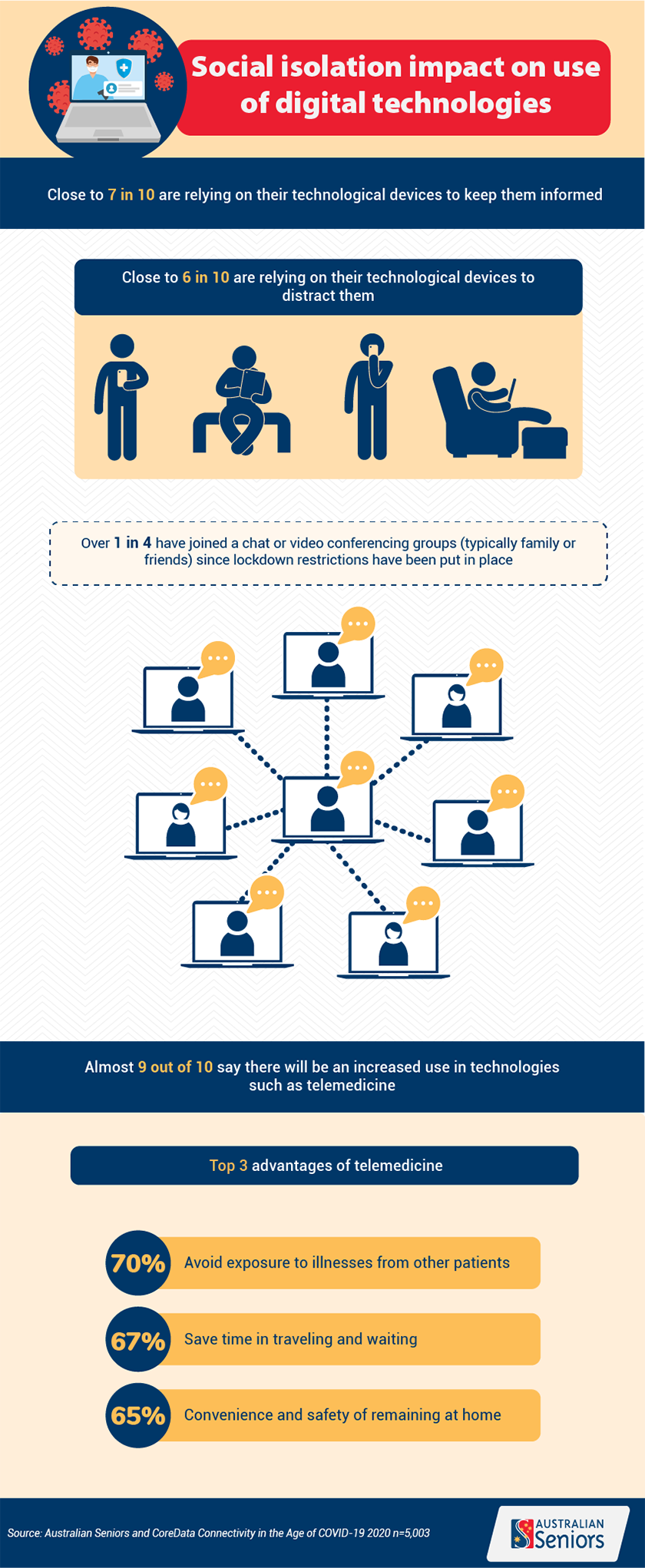 Connectivity during COVID infographic 4