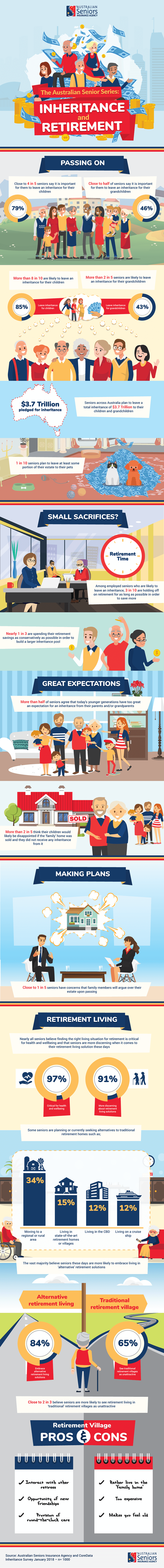 Inheritance & Retirement [infographic]