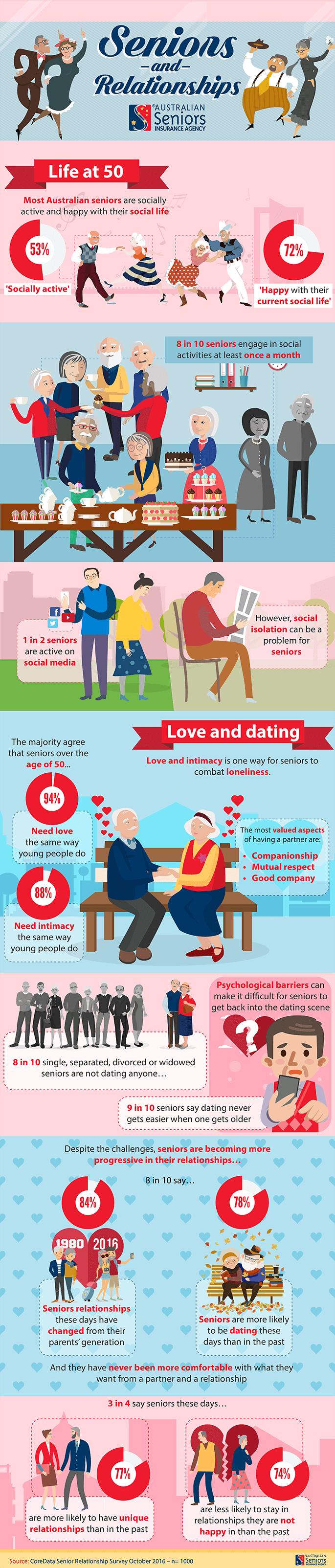 The Australian Seniors Series: Seniors and Relationships (infographic)