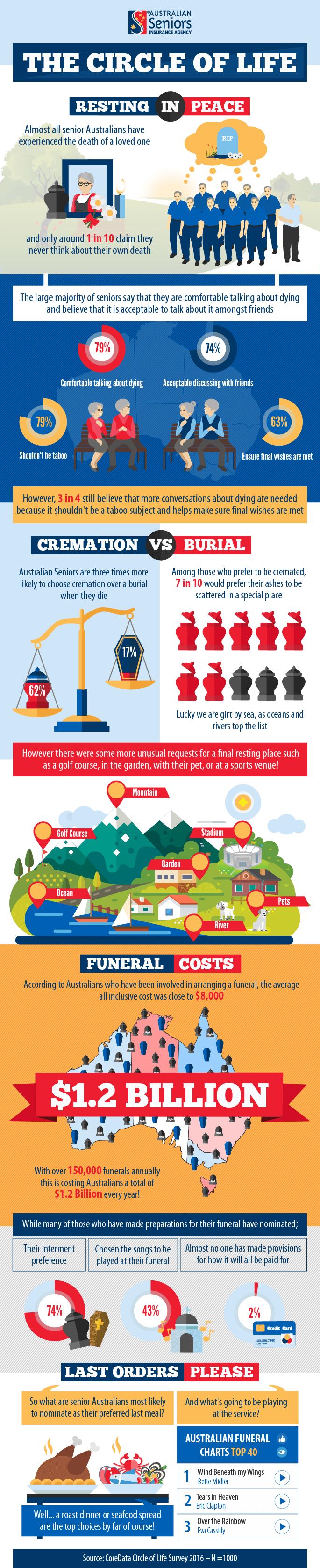 The Australian Seniors Series: The Circle of Life Survey (infographic)