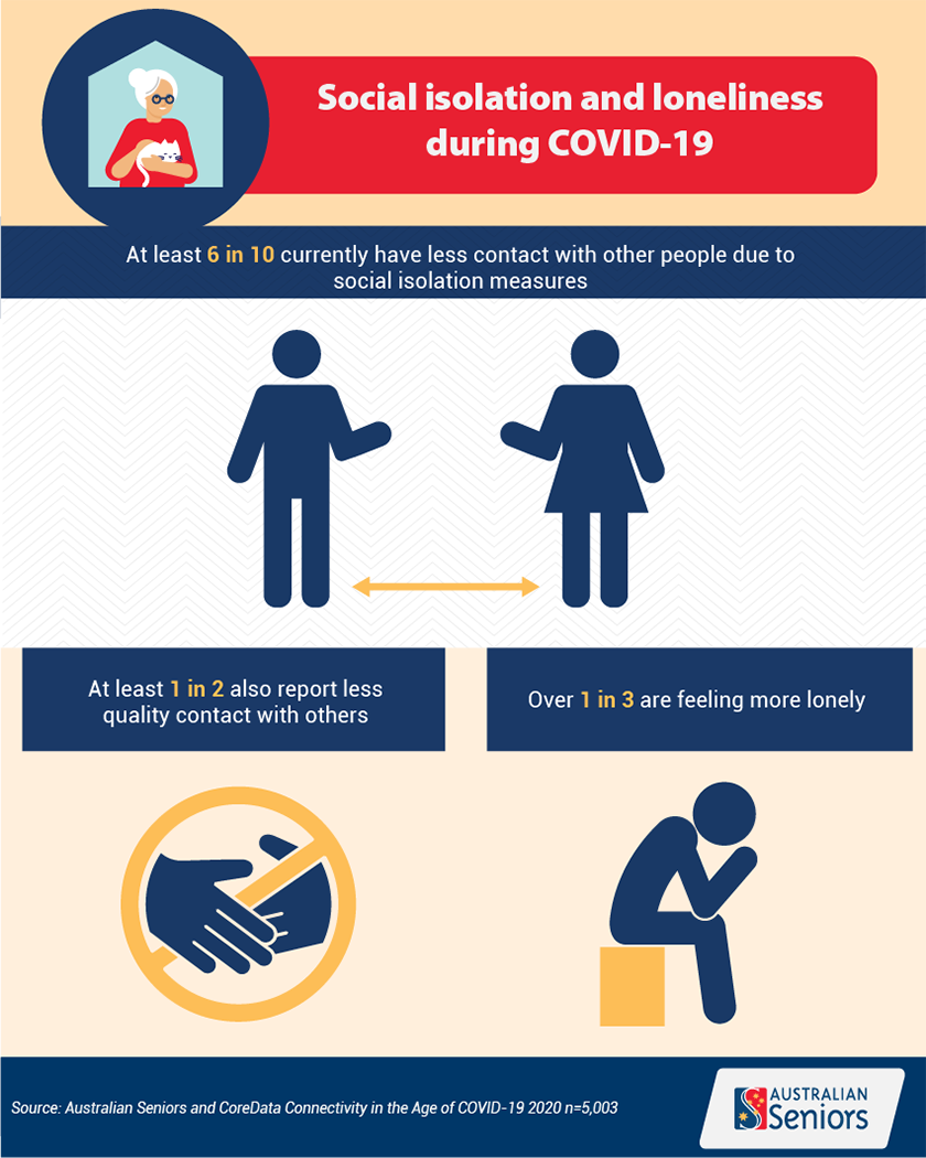 Connectivity during COVID infographic 2