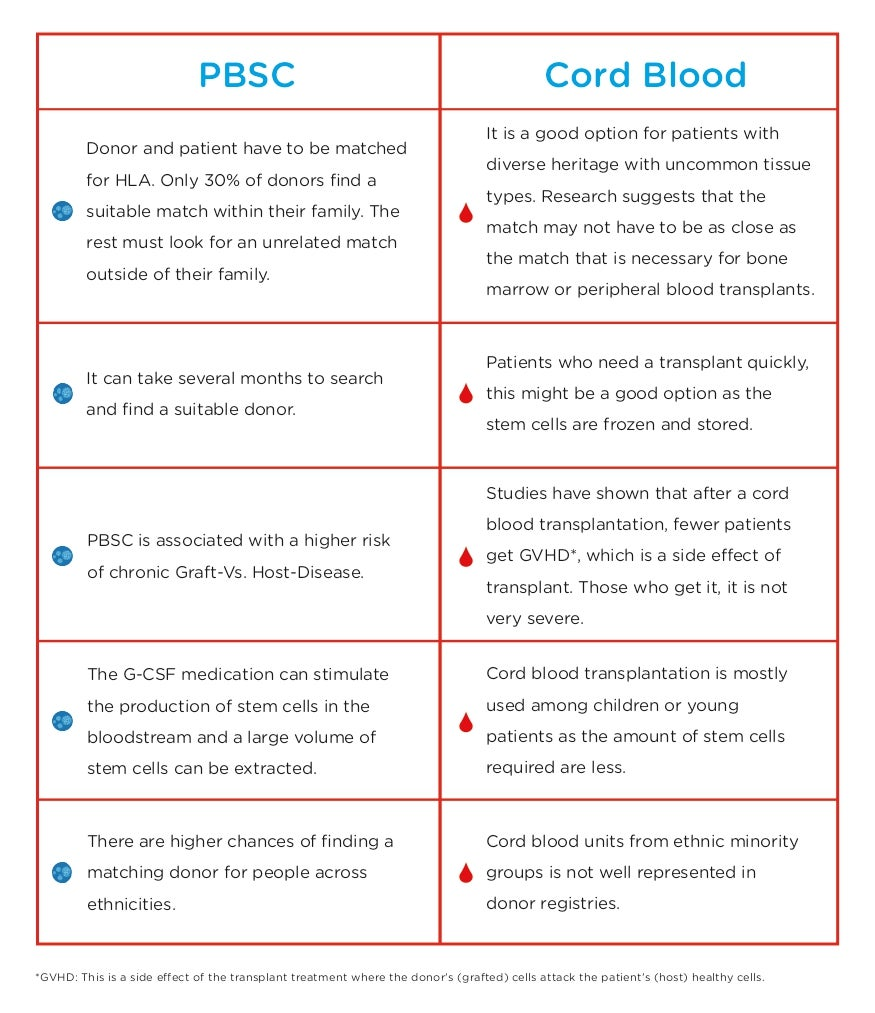 difference between cord blood banking v/s blood stem cell donation