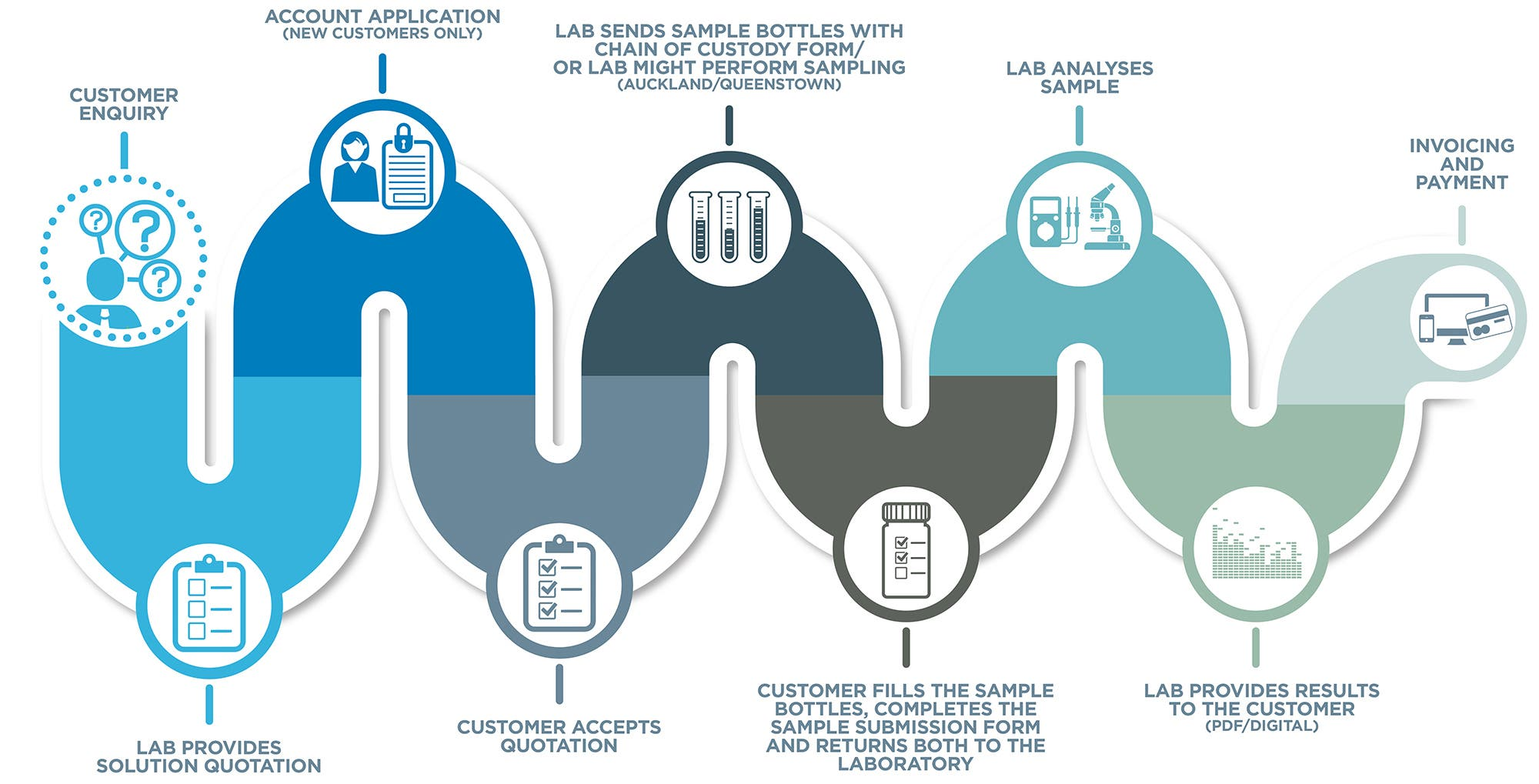 Water testing process infographic with 9 steps