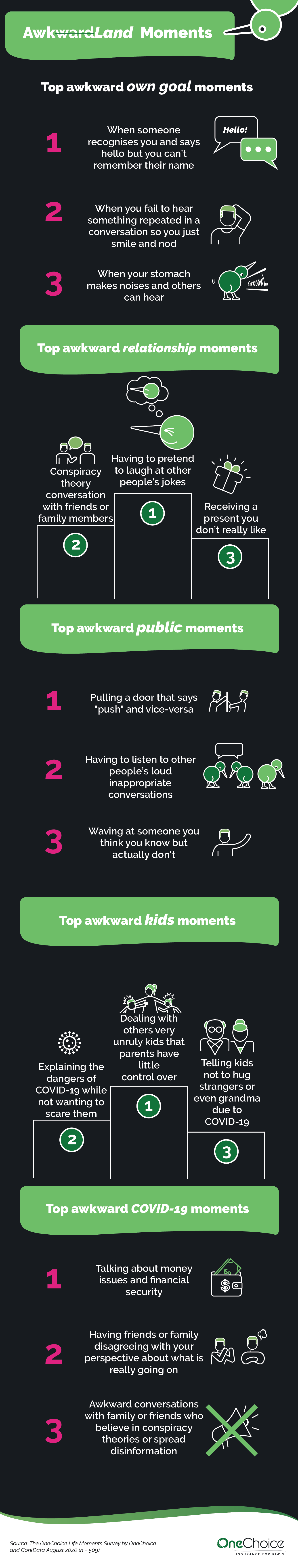 awkland moments infographic