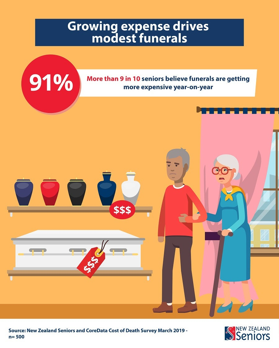 [graphic] seniors believe funerals get more expensive every year