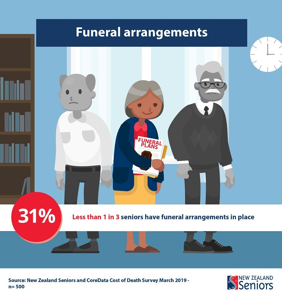 [graphic] only 31% of seniors have funeral arrangements in place