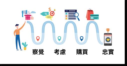 客戶購買歷程的四個階段,分別是察覺、考慮、購買及忠實