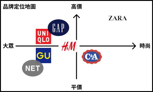 品牌行銷,使用品牌定位地圖為品牌、產品定位。