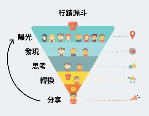 行銷漏斗的五個階層