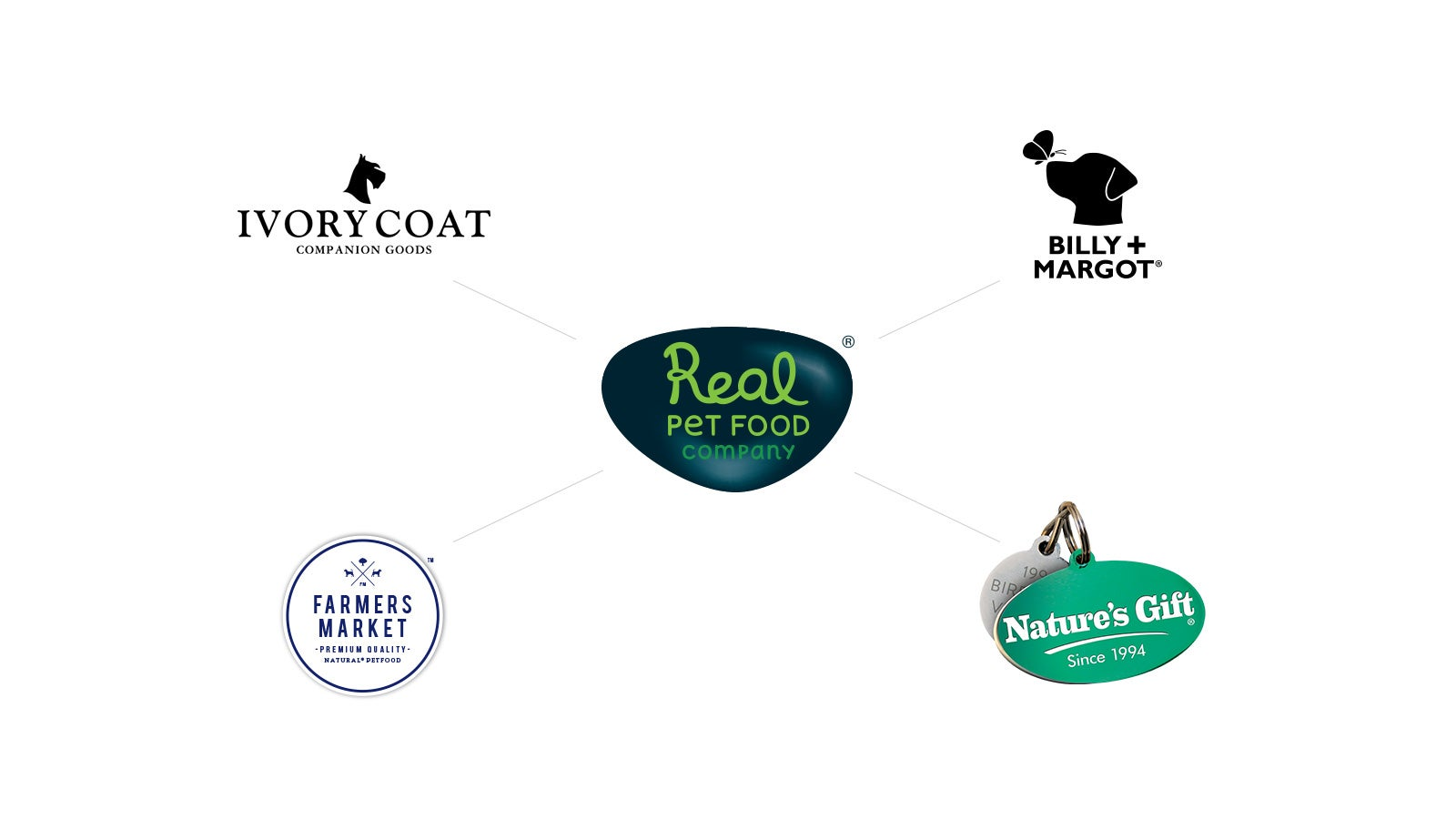 Real Pet Food Company   Real Pet Food logo and subsidiary company logos for Ivory Coat, Farmers Market, Nature's Gift and Billy + Goat   Devotion
